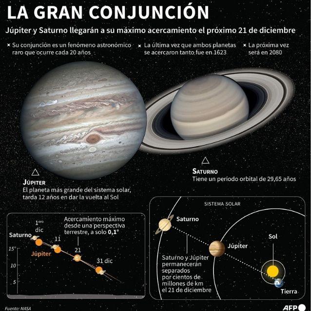 El invierno comienza con la conjunción entre Júpiter y Saturno